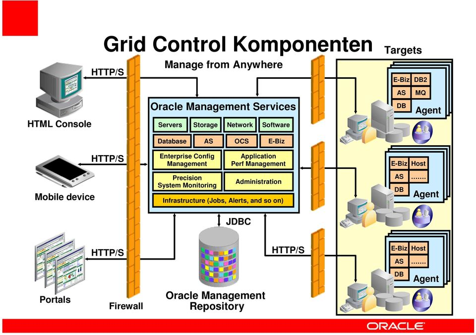 Application Perf Management E-Biz Host Mobile device Precision System Monitoring Administration Infrastructure