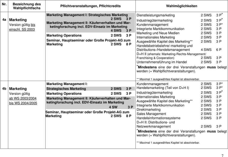Integrierte Marktkommunikation Marketing und Neue Medien Internationales Marketing Ausgewählte Kapitel des Marketing** Handelsbetriebslehre/-marketing und Distributions-/Handelsmanagement 4 SWS 6 P