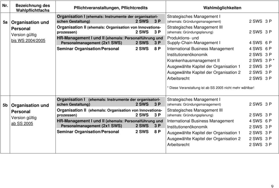 Management III (ehemals: Gründungsplanung) Produktions- und Supply-Chain-Management I 4 SWS 6 P International Business Management 4 SWS 6 P Institutionenökonomik Krankenhausmanagement II *