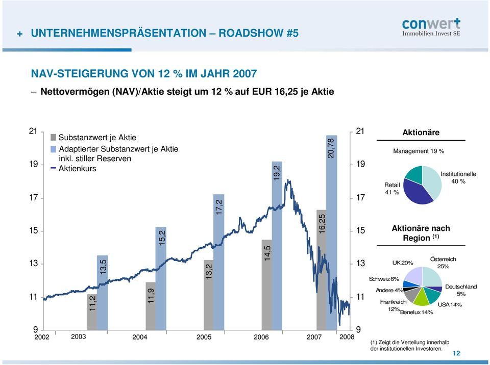 stiller Reserven Aktienkurs 17,2 19,2 20,78 21 19 17 Retail 41 % Aktionäre Management 19 % Institutionelle 40 % 15 15,2 16,25 15 Aktionäre nach Region