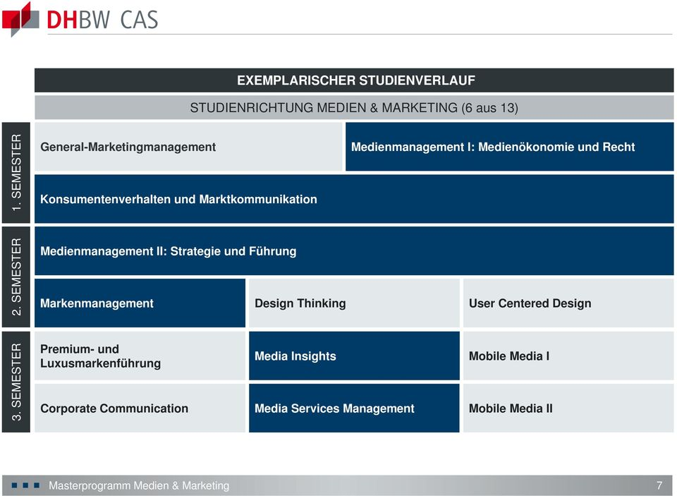 Recht 2. SEMESTER Medienmanagement II: Strategie und Führung Markenmanagement Design Thinking User Centered Design 3.