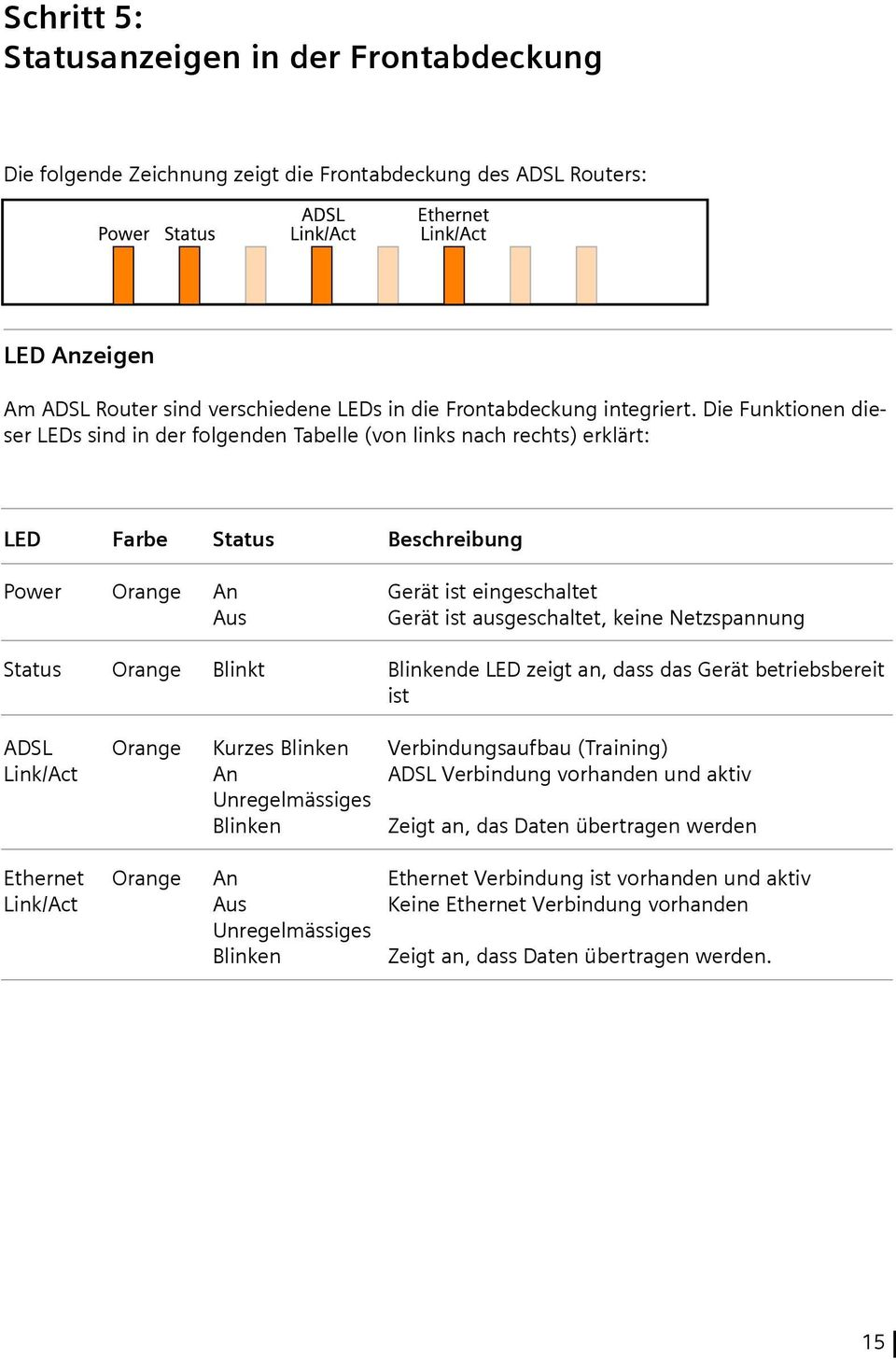 Netzspannung Status Orange Blinkt Blinkende LED zeigt an, dass das Gerät betriebsbereit ist ADSL Link/Act Ethernet Link/Act Orange Orange Kurzes Blinken An Unregelmässiges Blinken An Aus