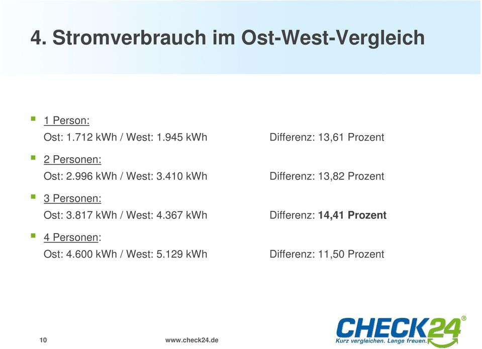 817 kwh / West: 4.367 kwh 4 Personen: Ost: 4.600 kwh / West: 5.