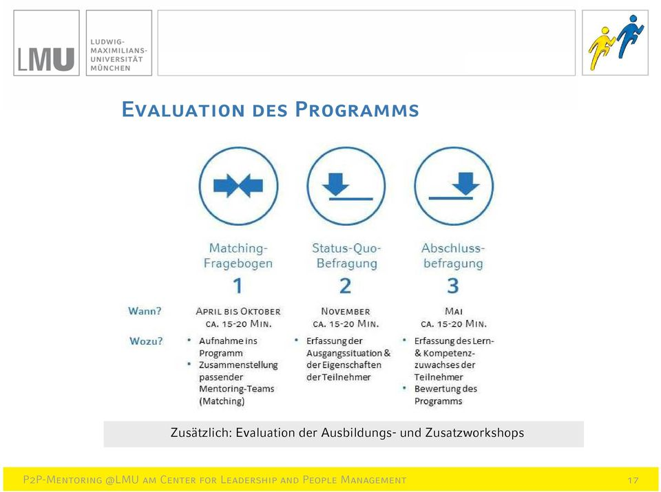 Evaluation der