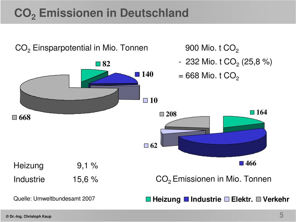 t CO 2 668 10 208 164 62 Heizung 9,1 % Industrie 15,6 % 466 CO 2 Emissionen