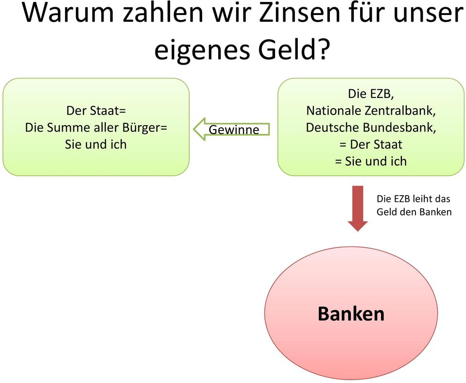 Die EZB, Nationale Zentralbank, Deutsche Bundesbank, =