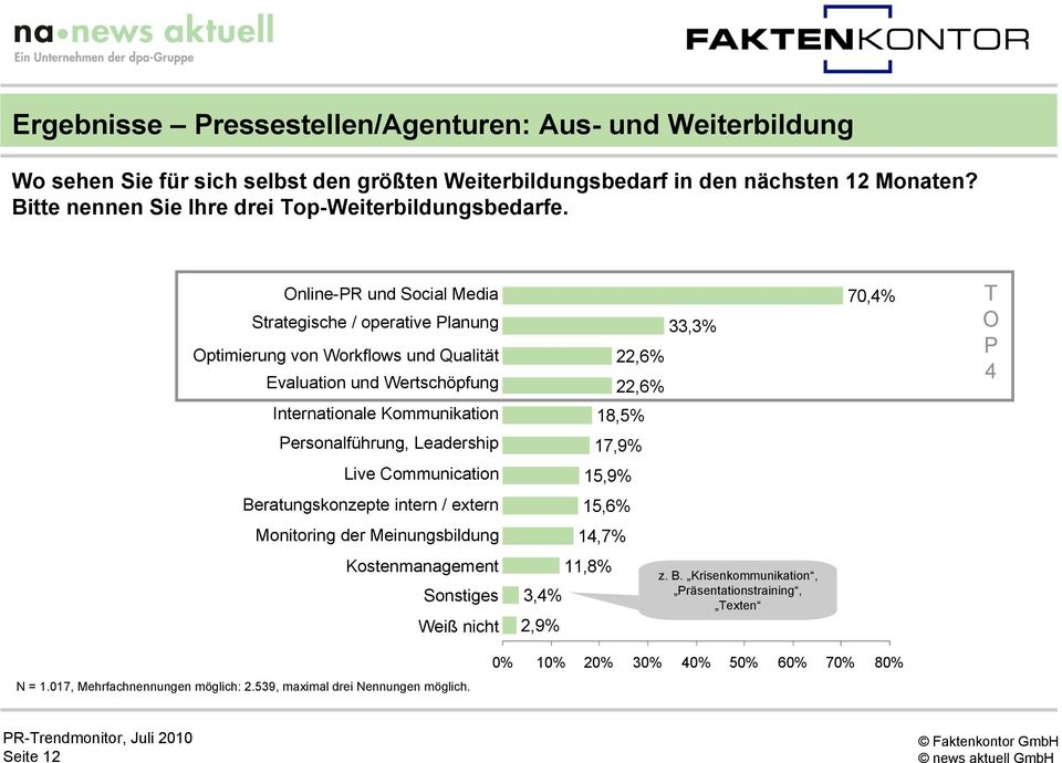Leadership 22,6% 22,6% 18,5% 17,9% 33,3% 70,4% T O P 4 Live Communication 15,9% Beratungskonzepte intern / extern 15,6% Monitoring der Meinungsbildung 14,7% Kostenmanagement