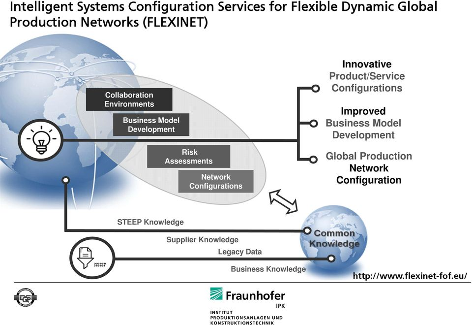 Innovative Product/Service Configurations Improved Business Model Development Global Production