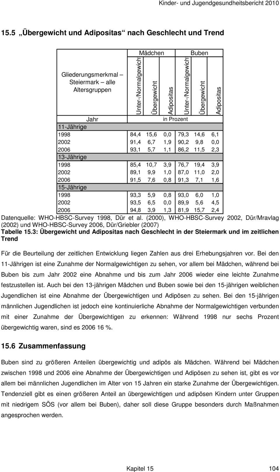 2006 94,8 3,9 1,3 81,9 15,7 2,4 Datenquelle: WHO-HBSC-Survey 1998, Dür et al. (2000), WHO-HBSC-Survey 2002, Dür/Mravlag (2002) und WHO-HBSC-Survey 2006, Dür/Griebler (2007) Tabelle 15.