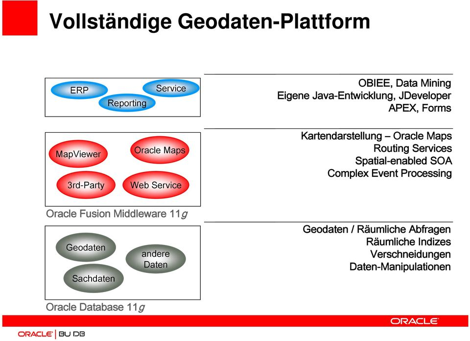 Services Spatial-enabled SOA Complex Event Processing Oracle Fusion Middleware 11g Geodaten Sachdaten