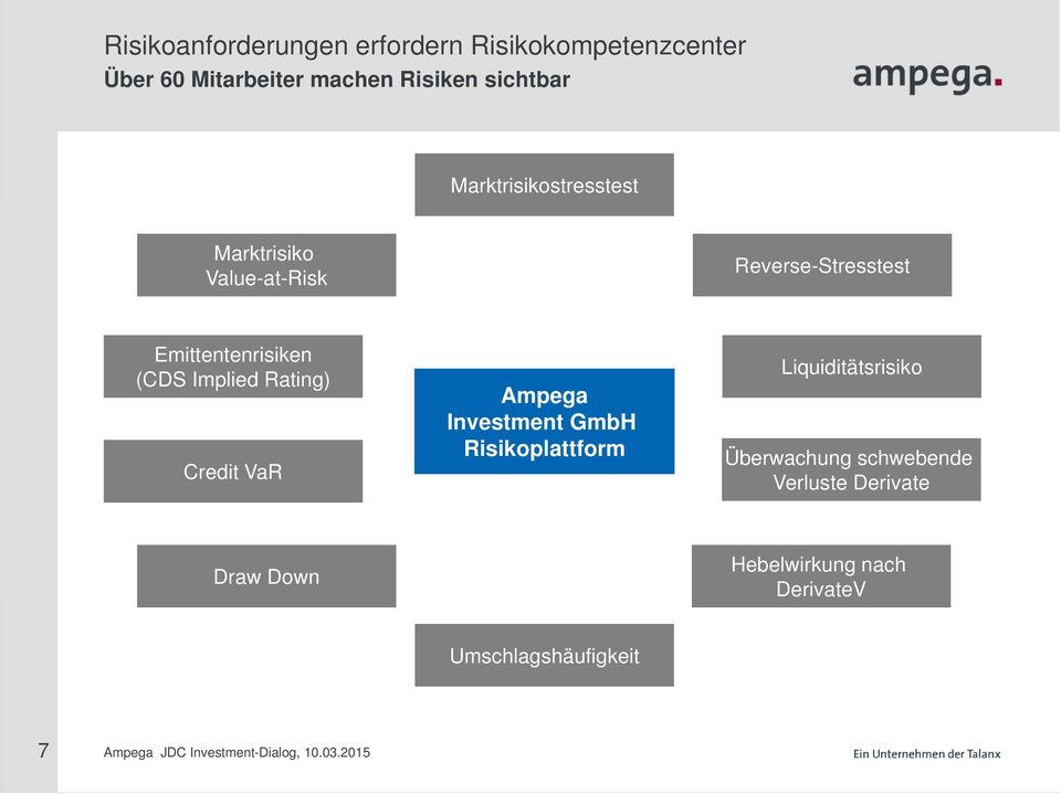 Emittentenrisiken (CDS Implied Rating) Credit VaR Ampega Investment GmbH Risikoplattform
