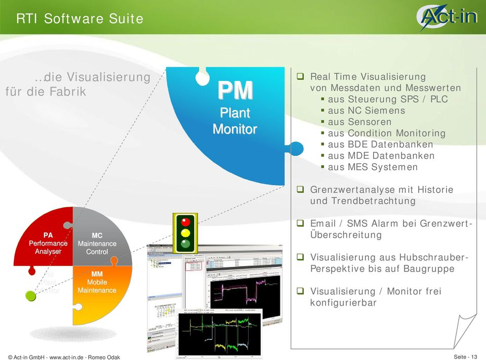 Historie und Trendbetrachtung PA Performance Analyser PM Plant Monitor MC Maintenance Control MM Mobile Maintenance q Email / SMS Alarm bei