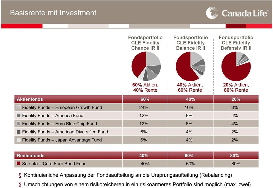 8% 4% Fidelity Funds American Diversified Fund 6% 4% 2% Fidelity Funds Japan Advantage Fund 6% 4% 2% Rentenfonds 40% 60% 80% Setanta Core Euro Bond Fund 40% 60% 80%