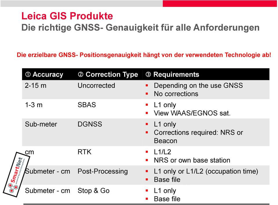 Johannes Hotz Accuracy Correction Type Requirements 2-15 m Uncorrected Depending on the use GNSS No corrections 1-3 m SBAS L1 only