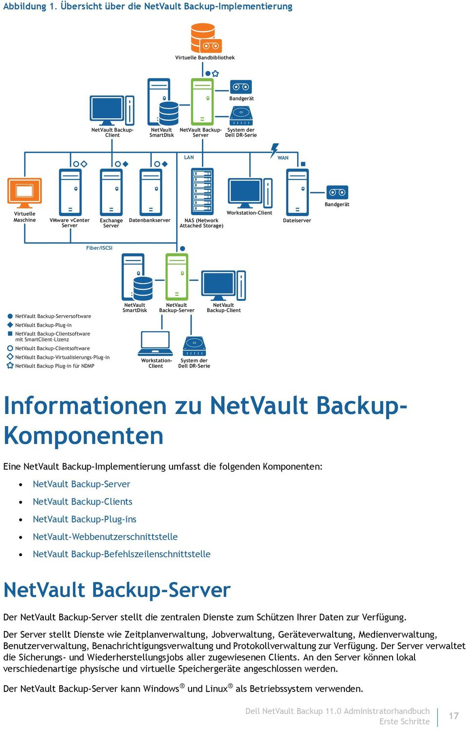 Virtuelle Maschine VMware vcenter Server Exchange Server Datenbankserver NAS (Network Attached Storage) Workstation-Client Dateiserver Fiber/ISCSI NetVault Backup-Serversoftware NetVault