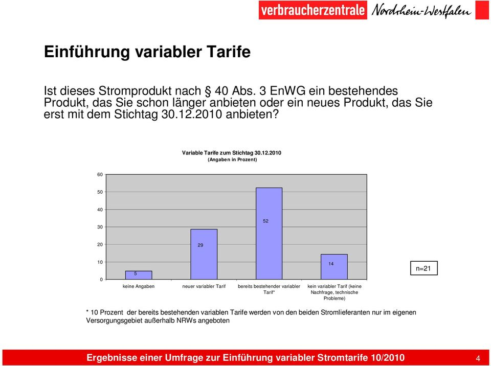 Variable Tarife zum Stichtag 30.12.