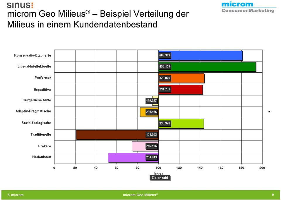 der Milieus in
