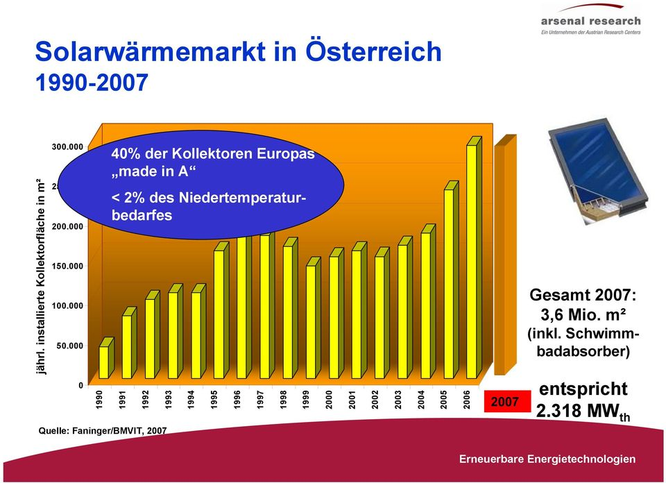 000 0 1990 40% der Kollektoren Europas made in A < 2% des Niedertemperaturbedarfes 1991 1992 1993
