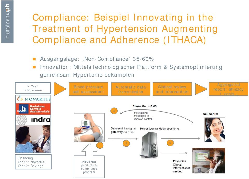 Hypertonie bekämpfen 2 Year Programme Blood pressure self assessment Automatic data transmission Clinical review and