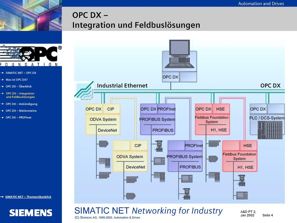 DeviceNet PROFIBUS H1, HSE CIP PROFInet HSE ODVA System DeviceNet