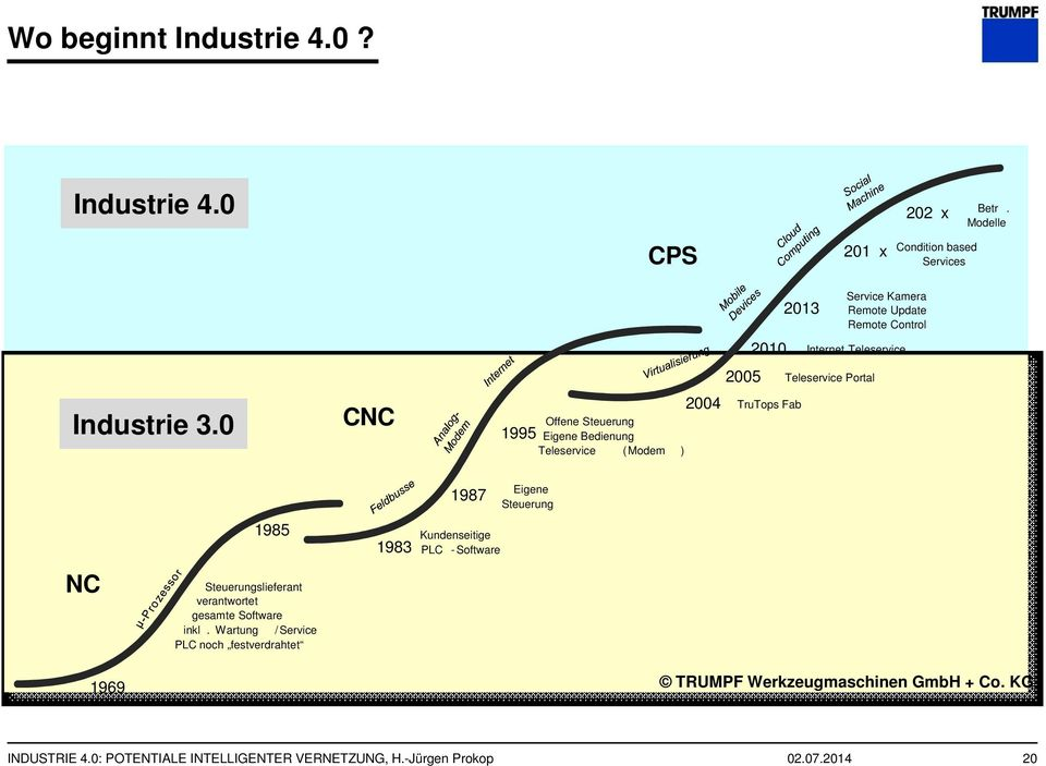 Wo beginnt Industrie 4.0? Industrie 4.0 CPS 201 x 202 x Betr. Modelle Condition based Services Industrie 3.