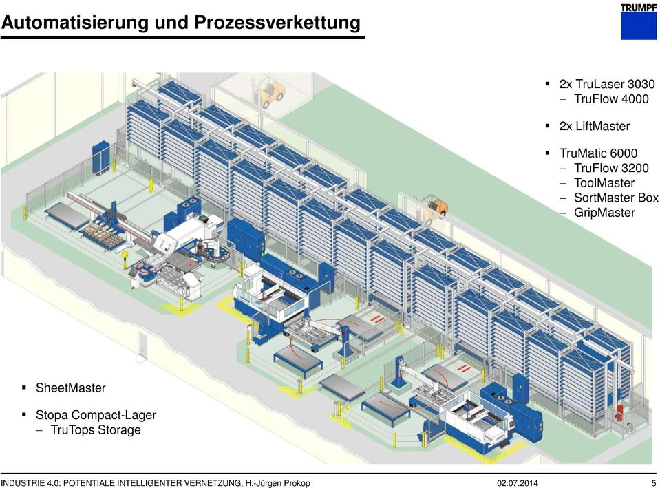 GripMaster SheetMaster Stopa Compact-Lager TruTops Storage INDUSTRIE