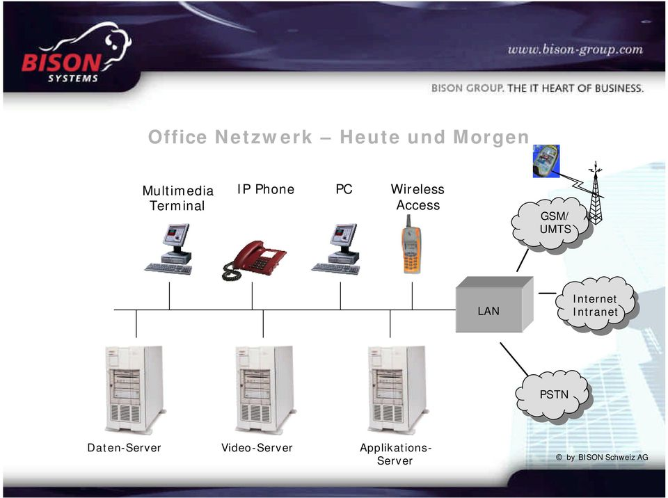 Access GSM/ UMTS LAN Internet Intranet