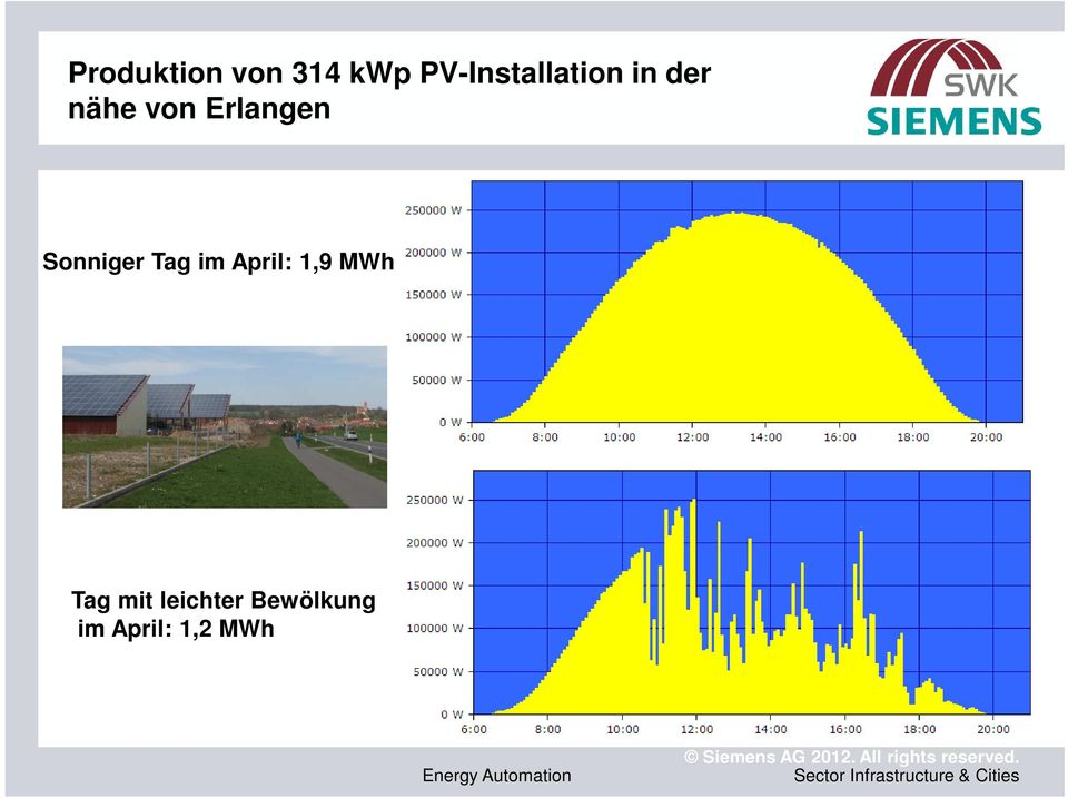 Bewölkung im April: 1,2 MWh Energy Automation Siemens AG
