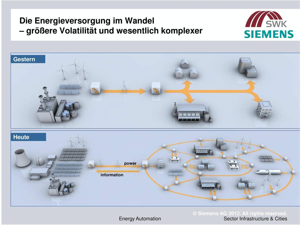 Heute power information Energy Automation
