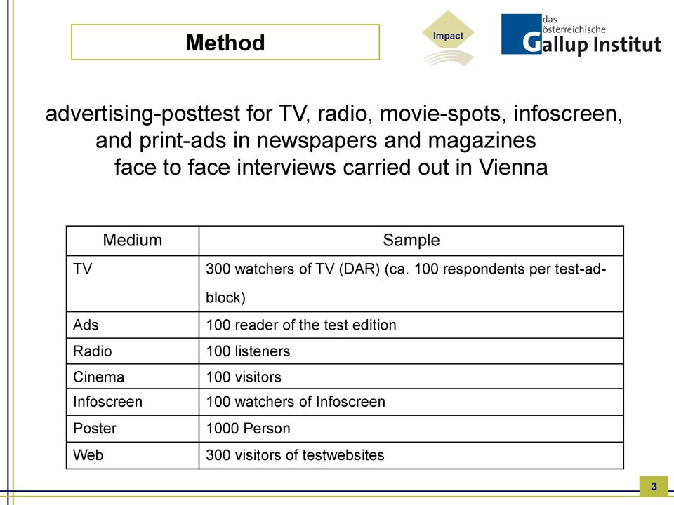 (ca. 100 respondents per test-adblock) Ads Radio Cinema Infoscreen Poster Web 100 reader of the test