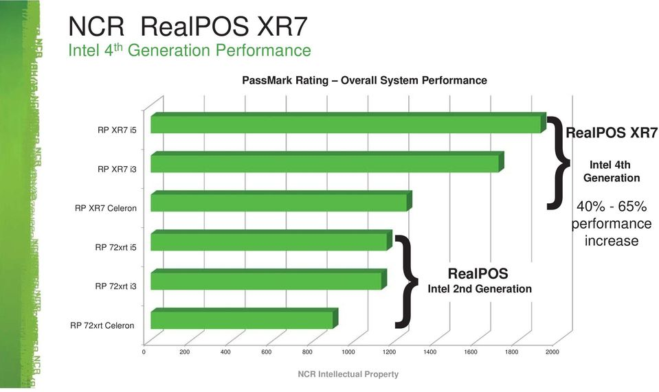 } RealPOS Intel 2nd Generation } RealPOS XR7 Intel 4th Generation 40% - 65%