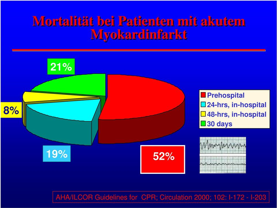 in-hospital 48-hrs, in-hospital 30 days 19% 52%
