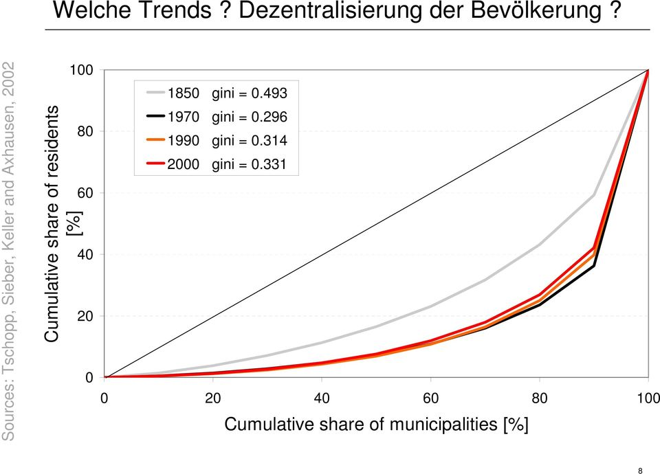 share of residents [%] 80 60 40 20 0 1850 gini = 0.493 1970 gini = 0.