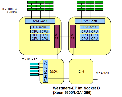 4) Dual Socket Systeme (Romley Platform) Westmere-EP (Nehalem Microarchitecture) PCIe