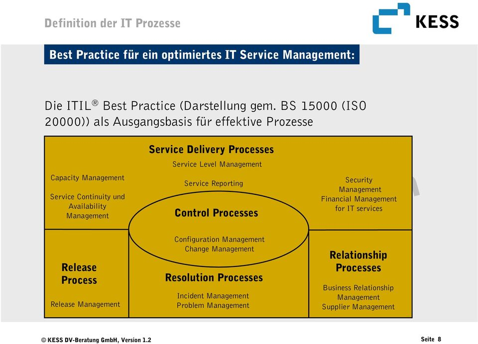 Processes Service Level Management Service Reporting Control Processes Security Management Financial Management for IT services Release Process Release