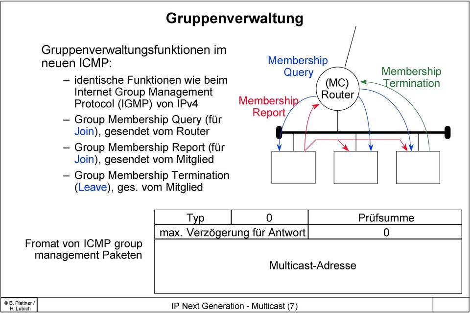 Group Membership Termination (Leave), ges.