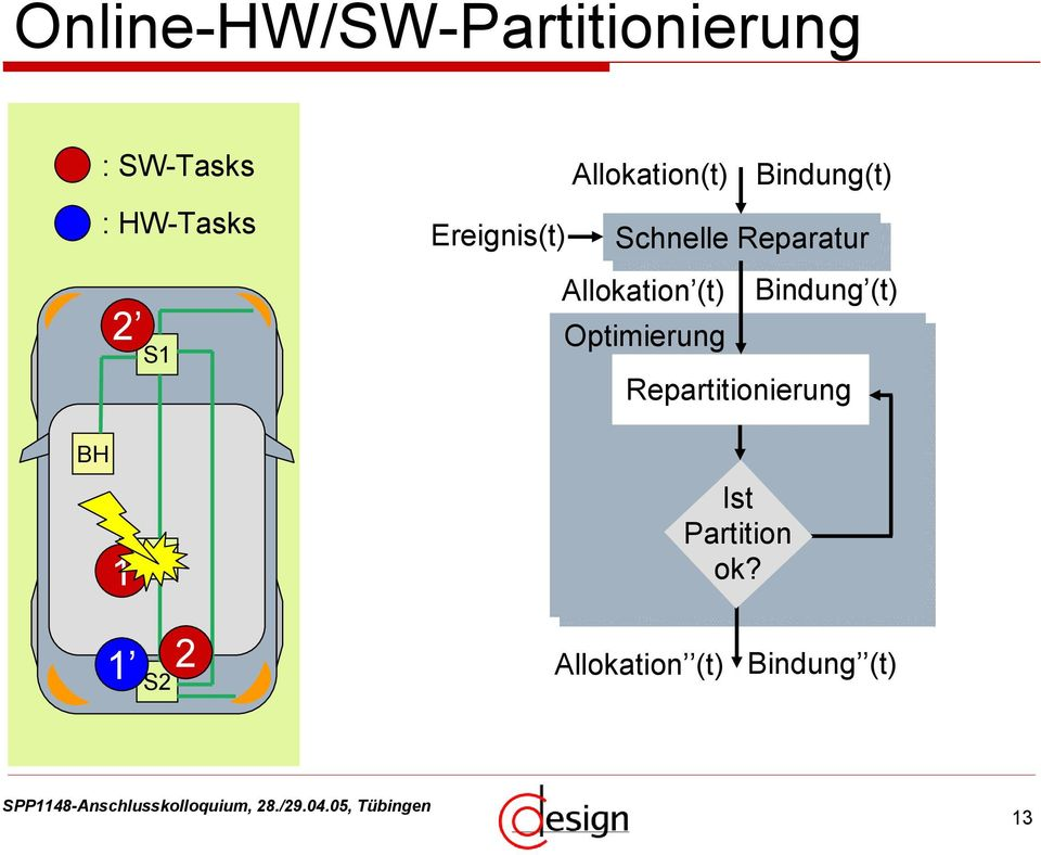 Allokation (t) Bindung (t) Optimierung Repartitionierung