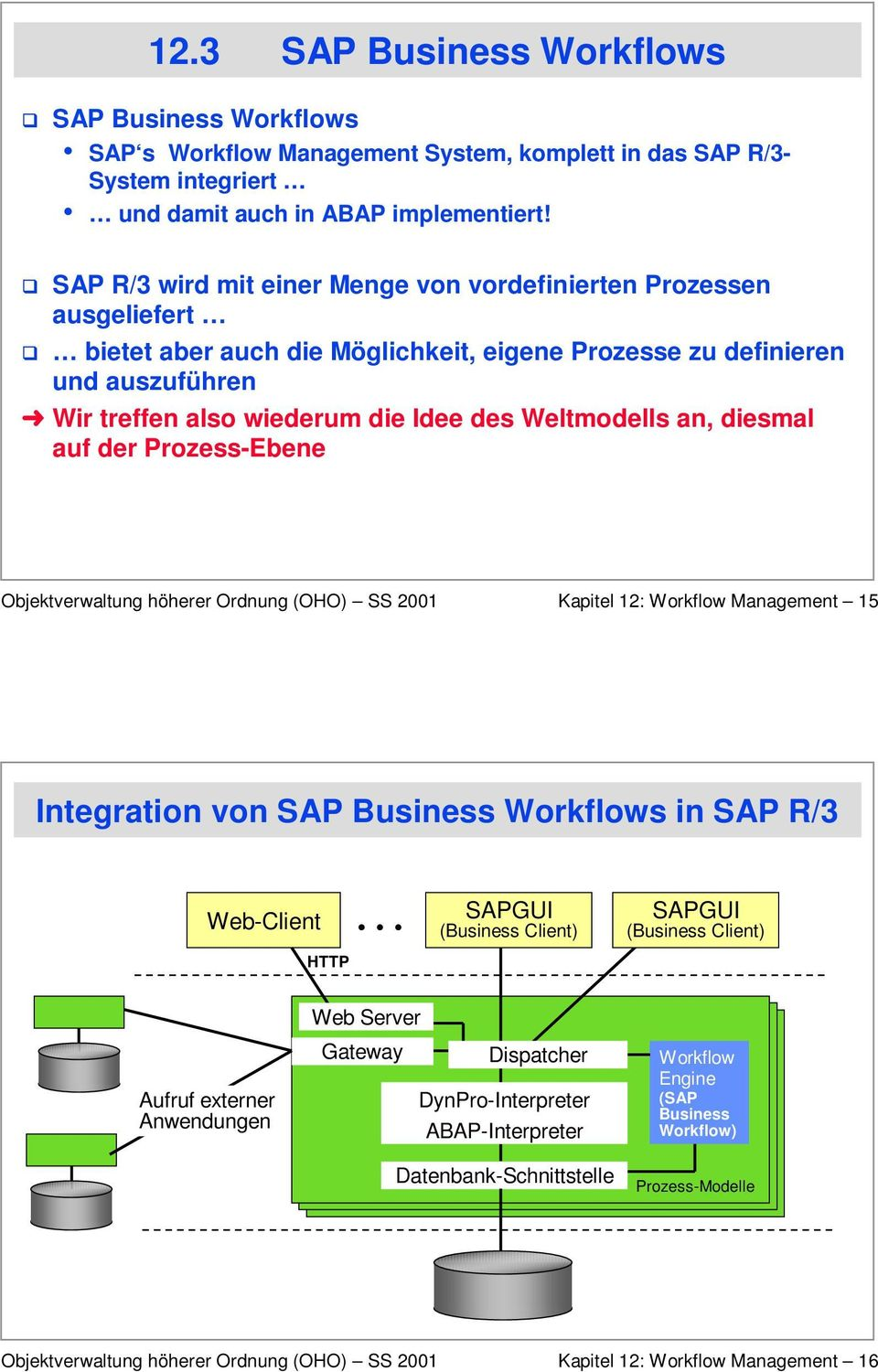 des Weltmodells an, diesmal auf der Prozess-Ebene Kapitel 12: Workflow Management 15 Integration von SAP Business Workflows in SAP R/3 Web-Client HTTP SAPGUI (Business Client) SAPGUI