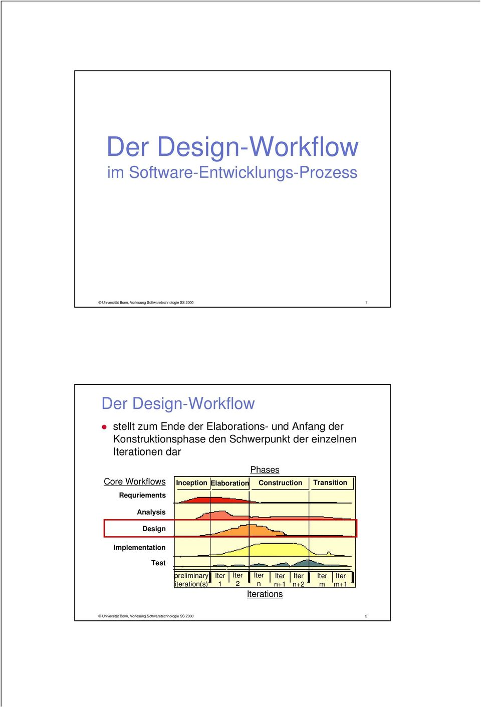 Workflows Requriements Analysis Implementation Phases Inception Elaboration Construction Transition preliminary