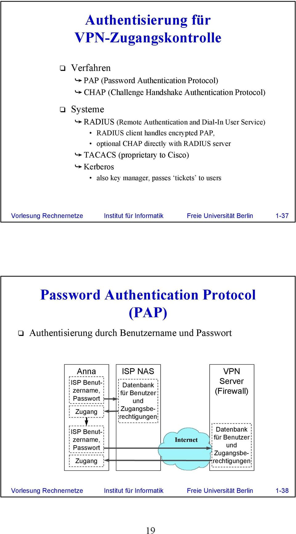 Institut für Informatik Freie Universität Berlin 1-37 Password Authentication Protocol (PAP) Authentisierung durch Benutzername und Passwort ISP Benutzername, Passwort Zugang ISP NAS Datenbank für