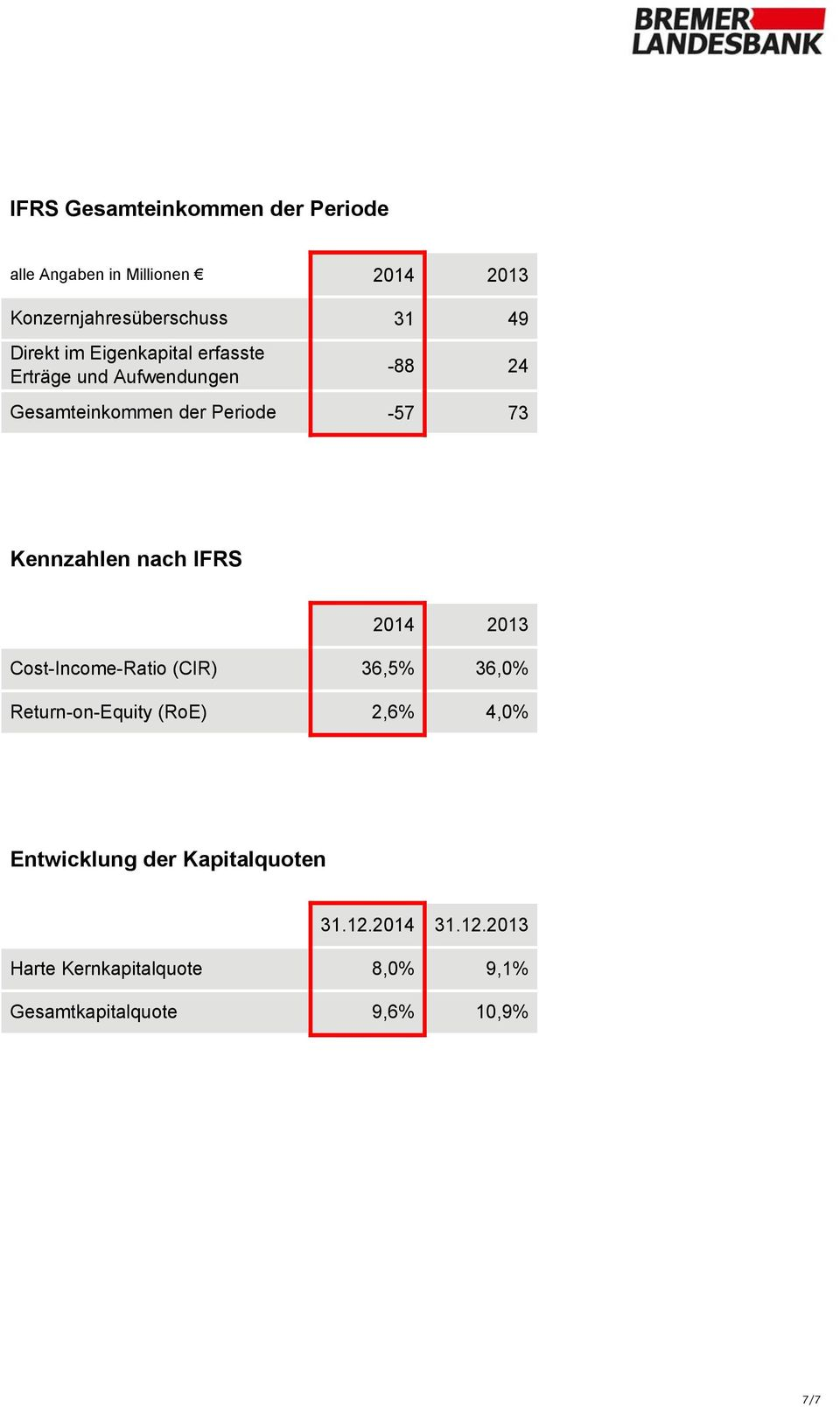 Kennzahlen nach IFRS 2014 2013 Cost-Income-Ratio (CIR) 36,5% 36,0% Return-on-Equity (RoE) 2,6% 4,0%