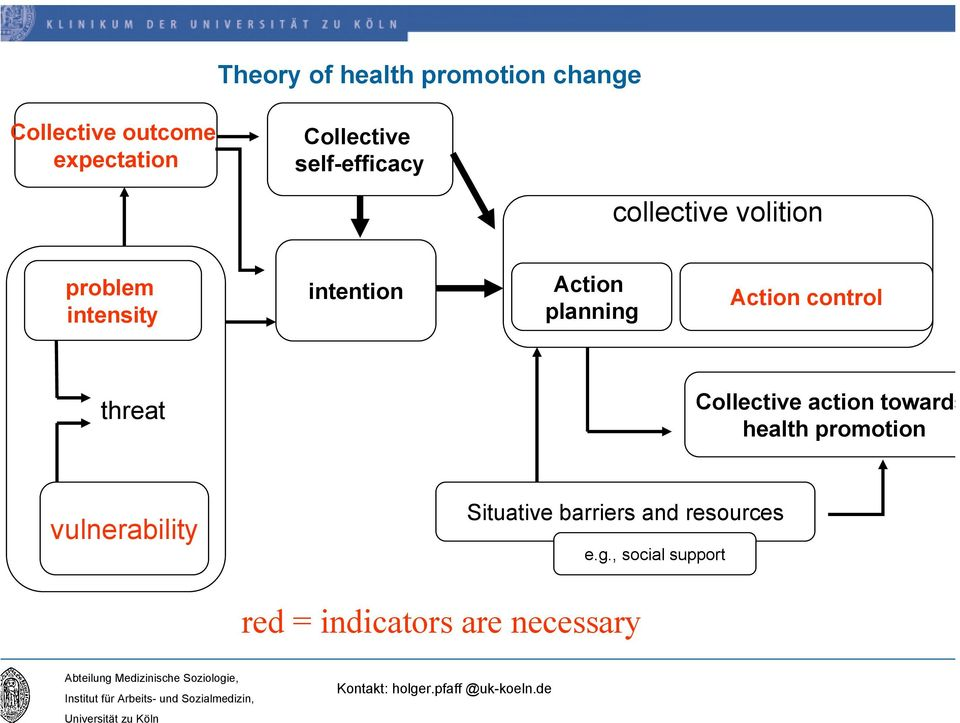 Action control threat Collective action towards health promotion vulnerability