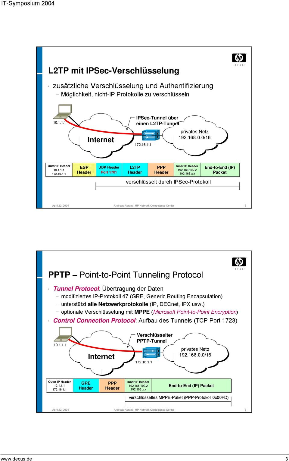 x End-to-End (IP) Packet verschlüsselt durch IPSec-Protokoll April 22, 2004 Andreas Aurand, HP Network Competence Center 5 PPTP Point-to-Point Tunneling Protocol Tunnel Protocol: Übertragung der