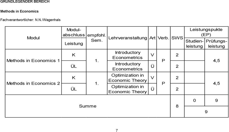 SWS Optimization in Economic Theory V 2 Optimization in Economic Theory Ü 2