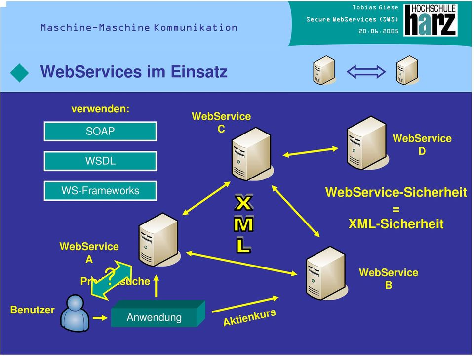WS-Frameworks WebService-Sicherheit = XML-Sicherheit
