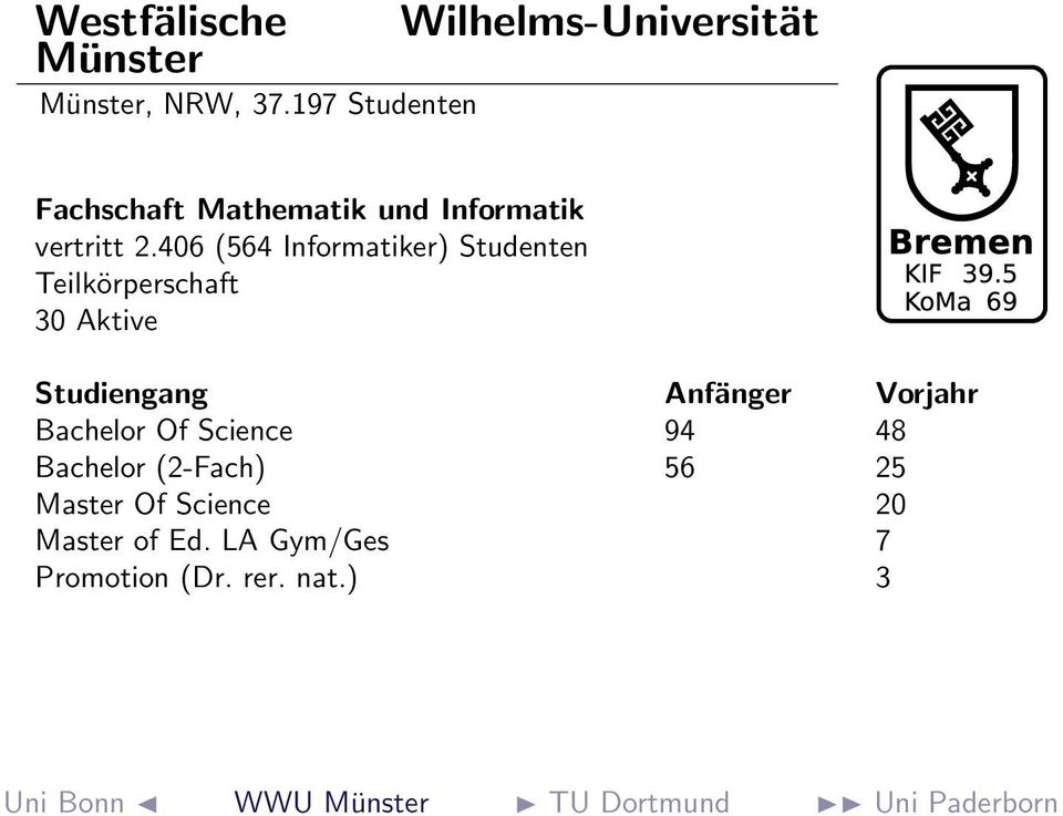 406 (564 Informatiker) Studenten Teilkörperschaft 30 Aktive Bachelor Of Science 94 48