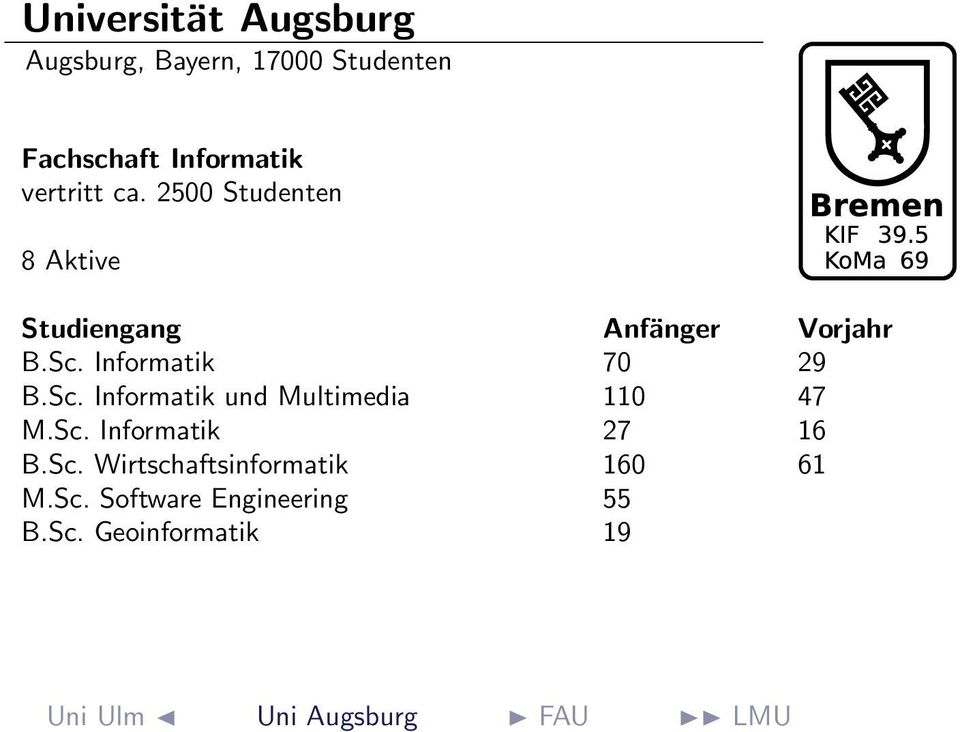 Sc. Informatik 27 16 B.Sc. Wirtschaftsinformatik 160 61 M.Sc. Software Engineering 55 B.