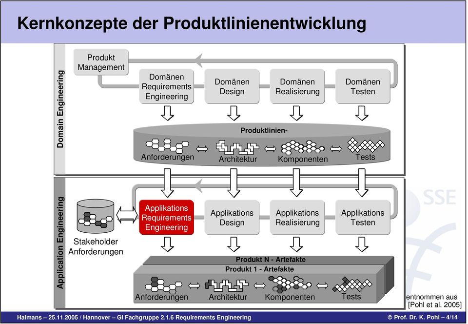 Requirements Engineering Applikations Applikations Design Realisierung Produkt N - Artefakte Produkt 1 - Artefakte Applikations Testen Anforderungen