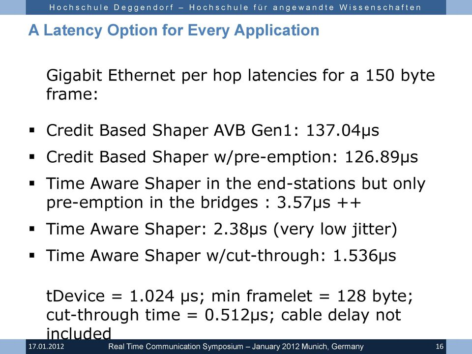 89µs Time Aware Shaper in the end-stations but only pre-emption in the bridges : 3.57µs ++ Time Aware Shaper: 2.
