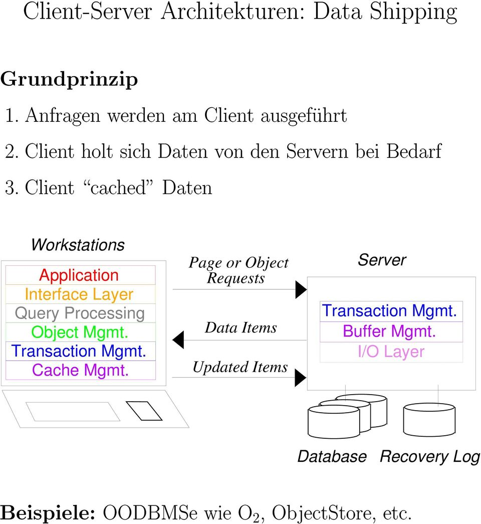 "Client \cached"" Daten Workstations Application Interface Layer Query Processing Object Mgmt. Transaction Mgmt."